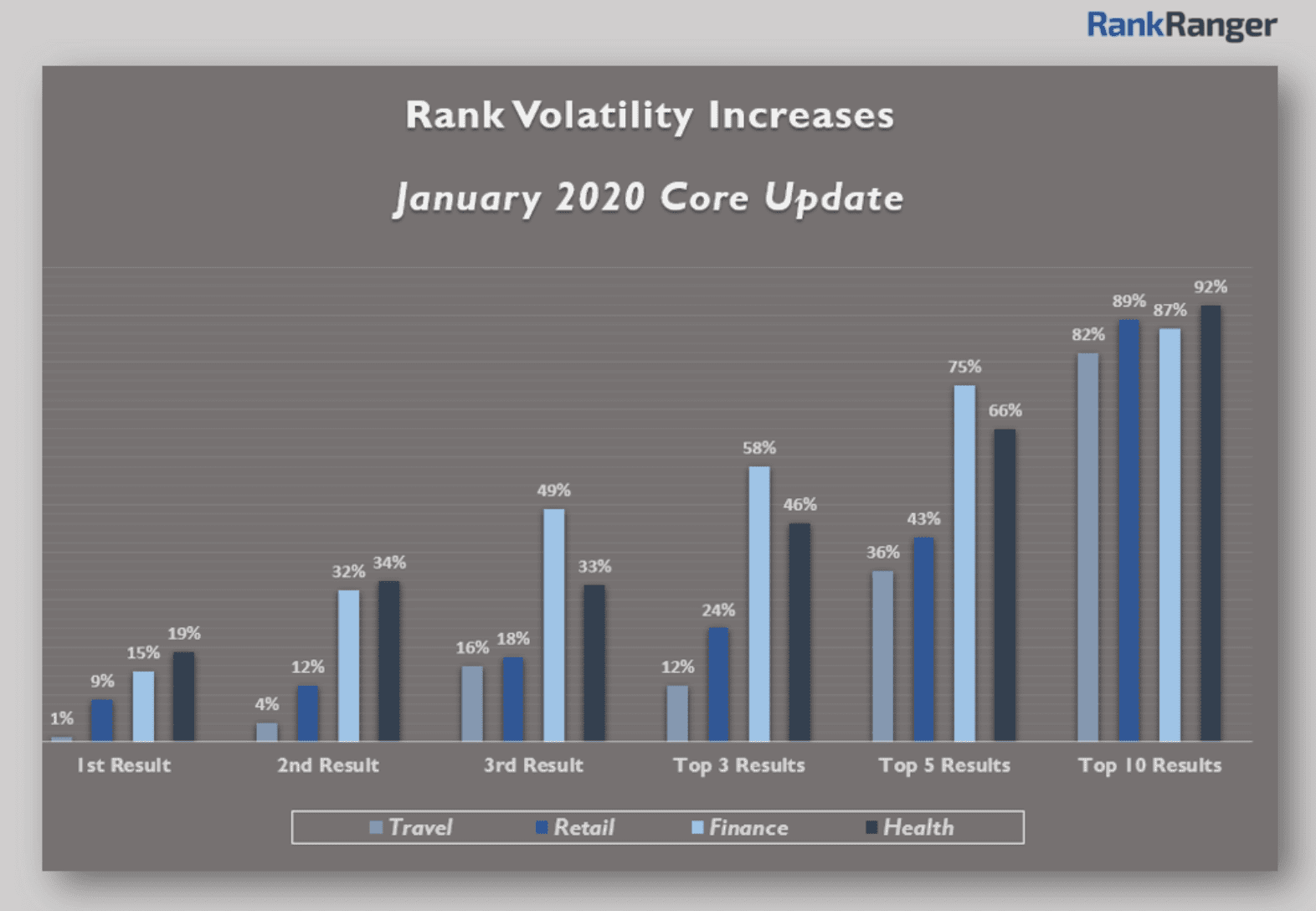 A graph of rank volatility increases when compared to the tiers of results as of January 2020