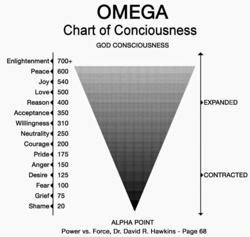 OMEDGE Chart of Conciousness